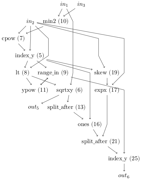 Diagram of inputs through compute nodes to output